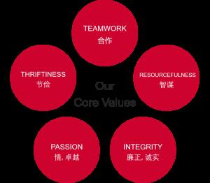 delphic core values